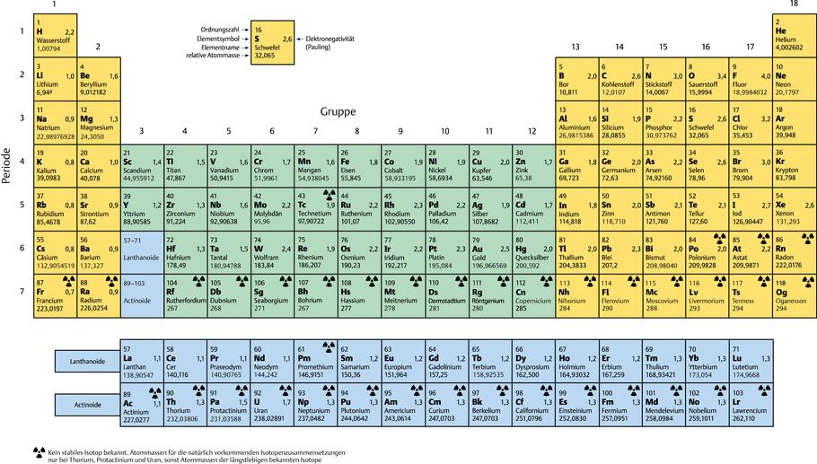 Alle Elemente