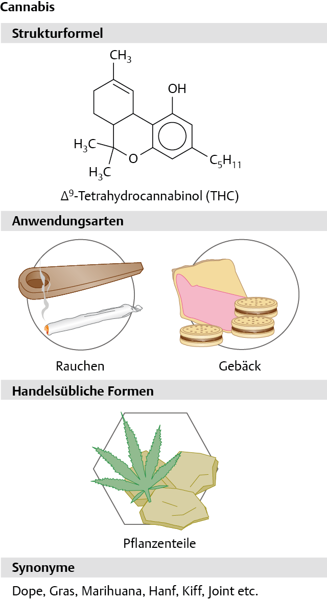 Schlafstörungen Durch Cannabiskonsum