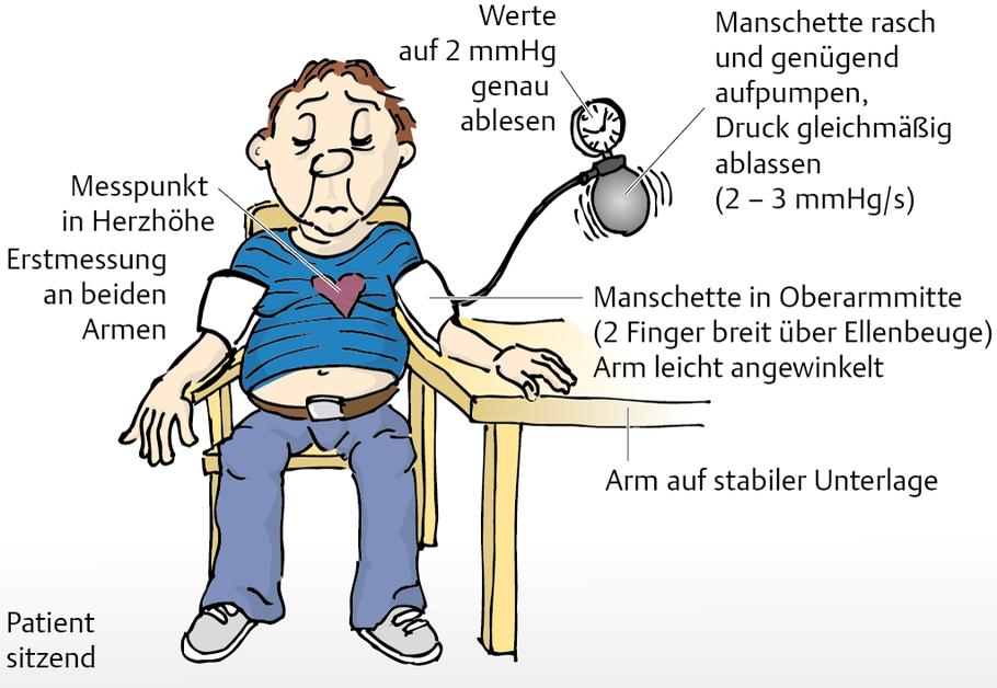 Blutdruckveränderungen - via medici: leichter lernen..